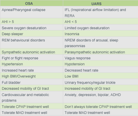 Difference between Sleeping disorders